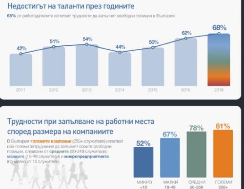 Работодателите в България са изправени пред най-големия недостиг на кадри от 2011 г. насам