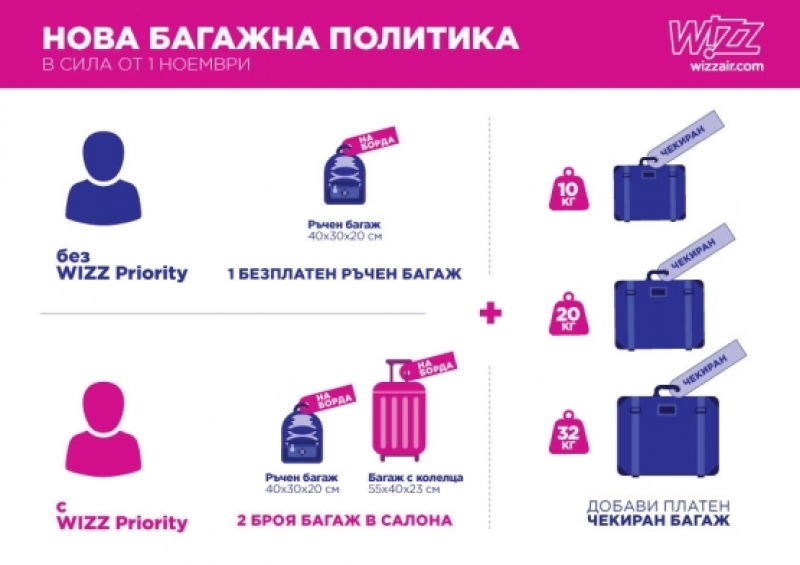 Wizz Air: Новите правила за багажа влизат след седмица