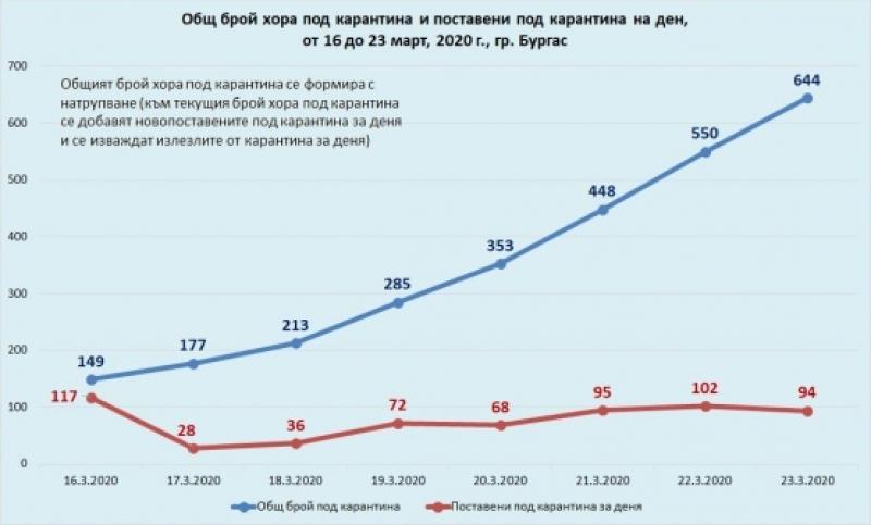 Математически модел ще показва броя на лицата под карантина в Бургас
