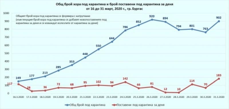 Вчерашният вторник е рекорден за Бургас по брой поставени под карантина за един ден